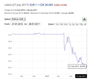 Graph Czech crown currency trend